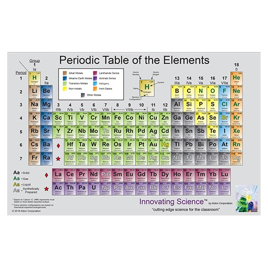 Periodic Table Of The Elements Paper Set 11 X 17 Set Of 25